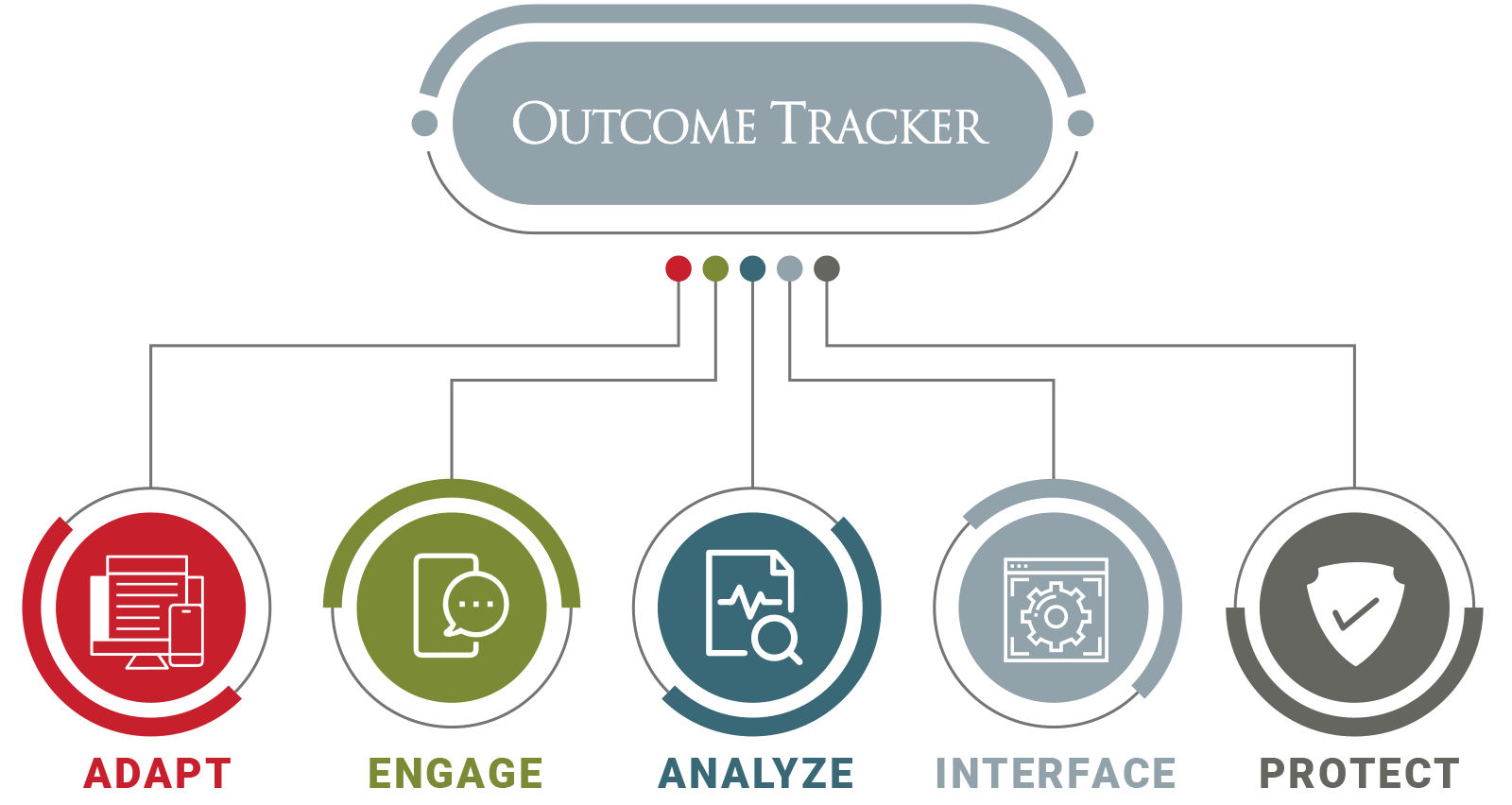 VistaShare Outcome Tracker feature chart